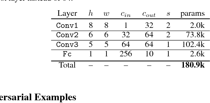 Figure 2 for Adversarial Examples as an Input-Fault Tolerance Problem