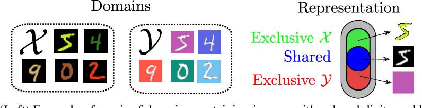 Figure 1 for Image-to-image translation for cross-domain disentanglement
