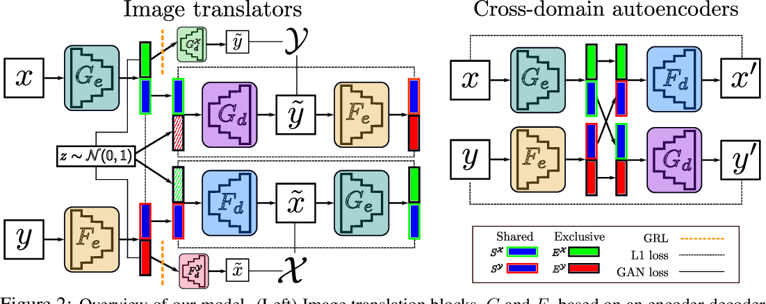 Figure 2 for Image-to-image translation for cross-domain disentanglement