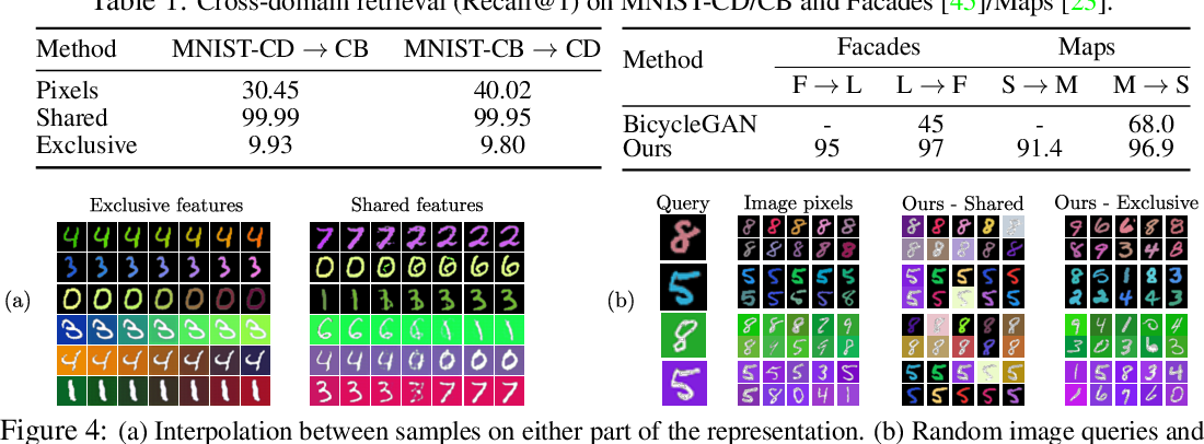 Figure 4 for Image-to-image translation for cross-domain disentanglement