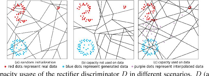 Figure 1 for Improving GAN Training via Binarized Representation Entropy (BRE) Regularization