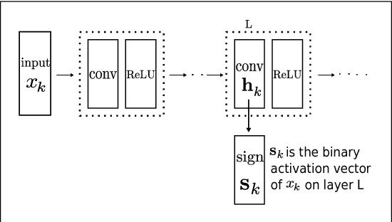 Figure 3 for Improving GAN Training via Binarized Representation Entropy (BRE) Regularization