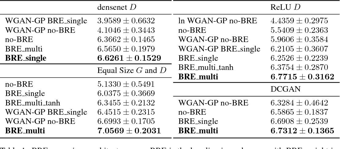 Figure 2 for Improving GAN Training via Binarized Representation Entropy (BRE) Regularization