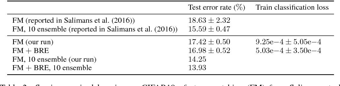 Figure 4 for Improving GAN Training via Binarized Representation Entropy (BRE) Regularization