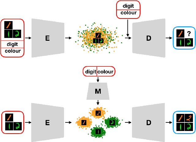 Figure 1 for Multilinear Latent Conditioning for Generating Unseen Attribute Combinations