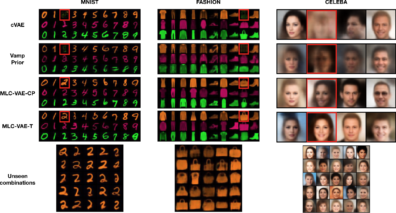 Figure 3 for Multilinear Latent Conditioning for Generating Unseen Attribute Combinations