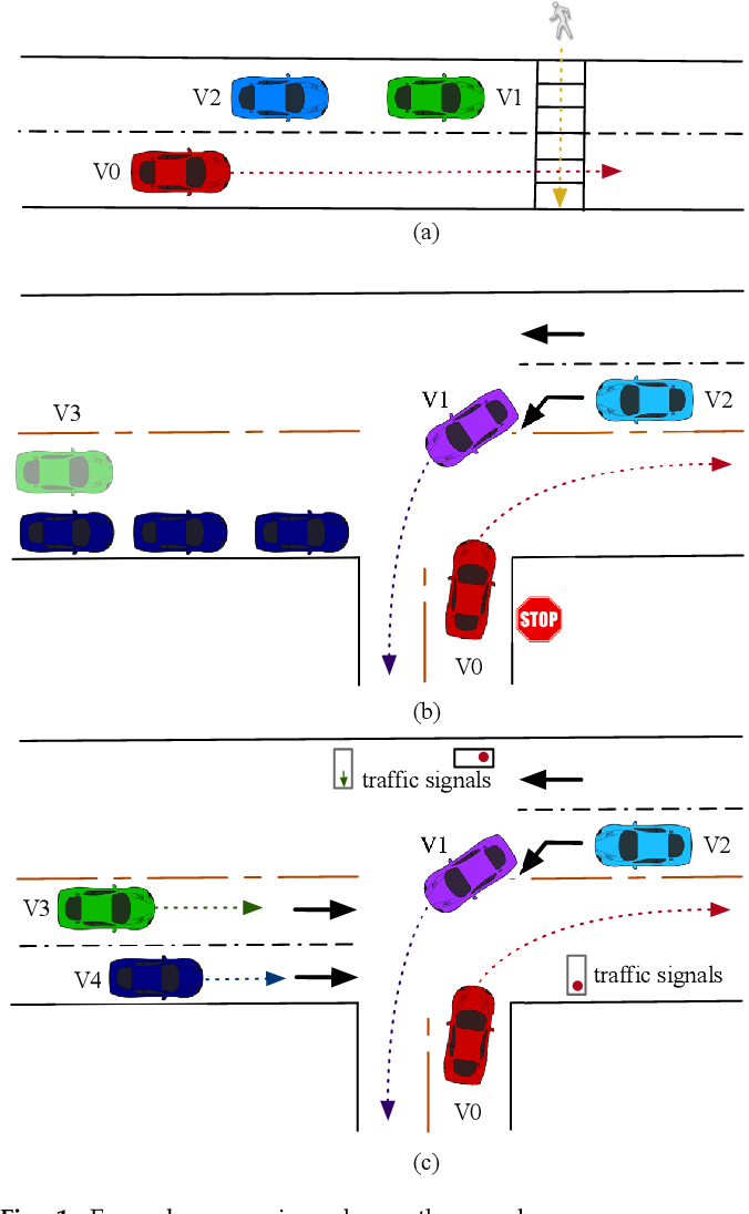 Figure 1 for Behavior Planning of Autonomous Cars with Social Perception