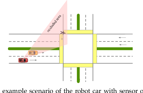 Figure 2 for Behavior Planning of Autonomous Cars with Social Perception