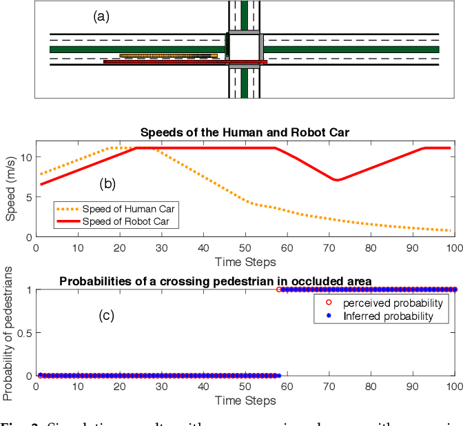 Figure 3 for Behavior Planning of Autonomous Cars with Social Perception