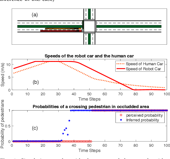 Figure 4 for Behavior Planning of Autonomous Cars with Social Perception