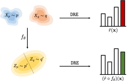 Figure 1 for Featurized Density Ratio Estimation