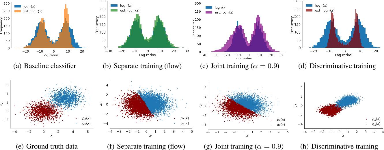 Figure 3 for Featurized Density Ratio Estimation