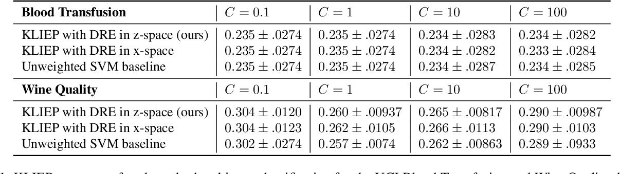 Figure 2 for Featurized Density Ratio Estimation