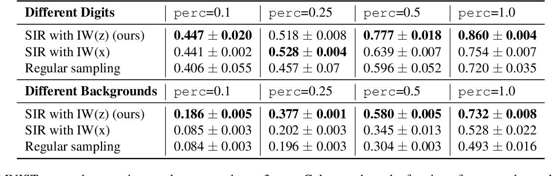 Figure 4 for Featurized Density Ratio Estimation