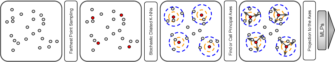 Figure 1 for Rotation-Invariant Local-to-Global Representation Learning for 3D Point Cloud