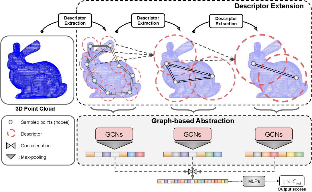 Figure 4 for Rotation-Invariant Local-to-Global Representation Learning for 3D Point Cloud