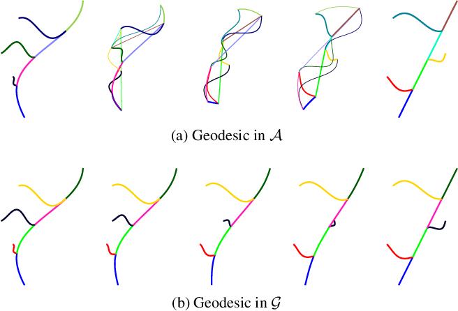 Figure 3 for Representations, Metrics and Statistics For Shape Analysis of Elastic Graphs