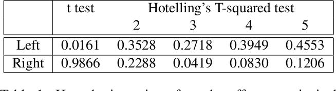 Figure 2 for Representations, Metrics and Statistics For Shape Analysis of Elastic Graphs