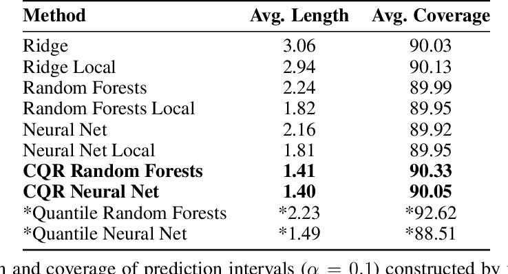 Figure 2 for Conformalized Quantile Regression
