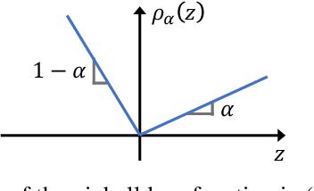 Figure 1 for Conformalized Quantile Regression