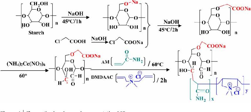 Figure 1 from Poly-(acryl amine-co-dimethyldiallyl ammonium