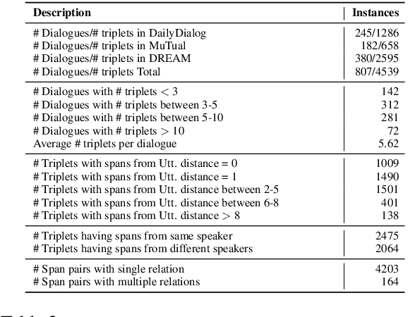 Figure 3 for CIDER: Commonsense Inference for Dialogue Explanation and Reasoning