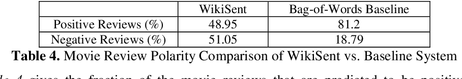 Figure 3 for WikiSent : Weakly Supervised Sentiment Analysis Through Extractive Summarization With Wikipedia