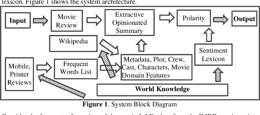Figure 1 for WikiSent : Weakly Supervised Sentiment Analysis Through Extractive Summarization With Wikipedia