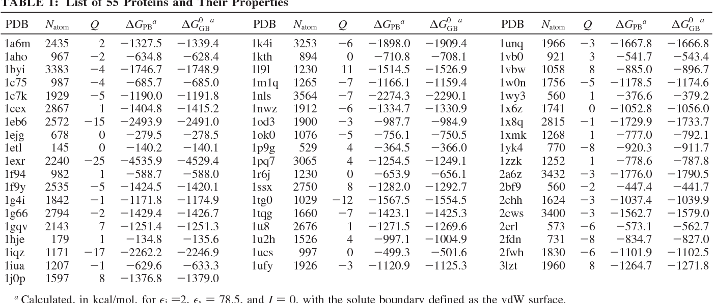 Table 1 from GBr(6): a parameterization-free, accurate, analytical