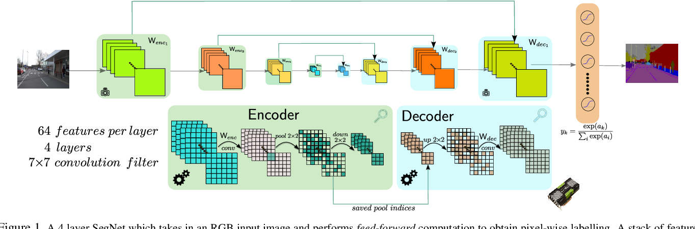 Figure 1 for SegNet: A Deep Convolutional Encoder-Decoder Architecture for Robust Semantic Pixel-Wise Labelling