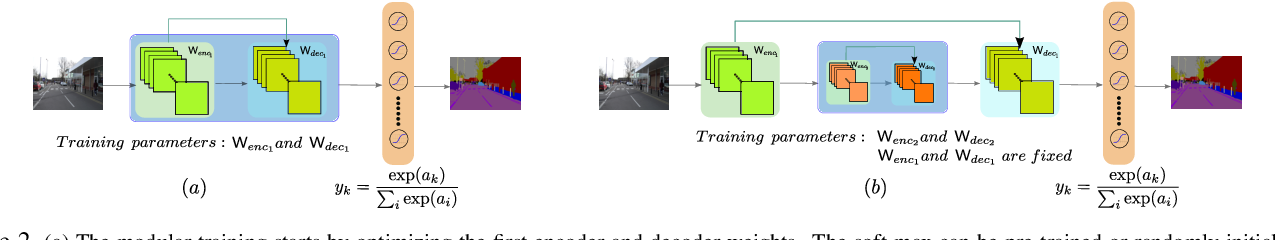 Figure 3 for SegNet: A Deep Convolutional Encoder-Decoder Architecture for Robust Semantic Pixel-Wise Labelling