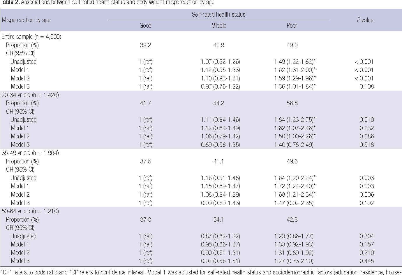 The association between body weight misperception and psychosocial table 2 nvjuhfo Images