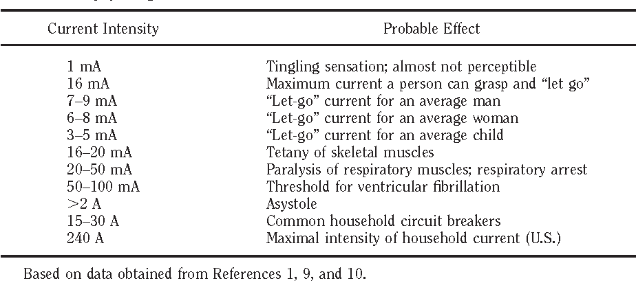 Table 2 from Electrical injuries. - Semantic Scholar