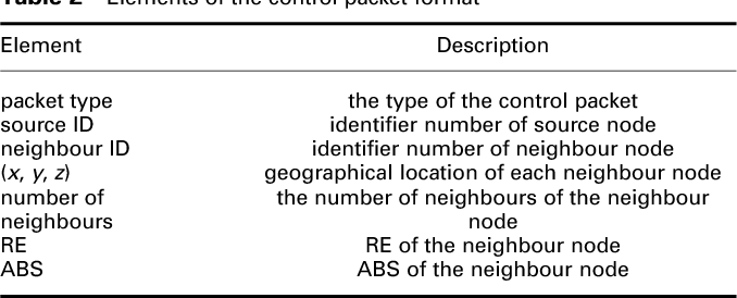 Table 2 Elements of the control packet format