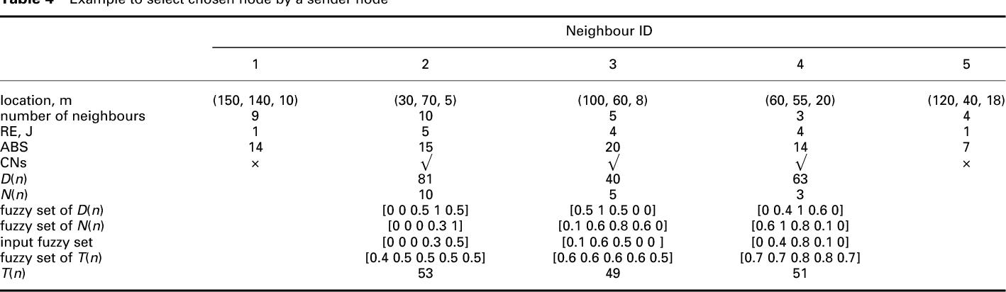 Table 4 Example to select chosen node by a sender node