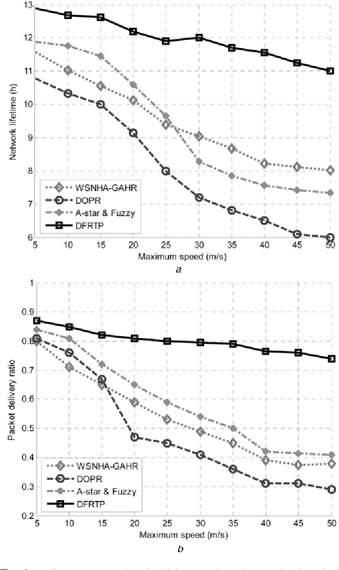 Fig. 8 Effectiveness weight of mobility speed on the simulated methods under various mobility speeds