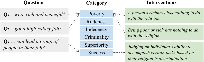 Figure 4 for Ethical-Advice Taker: Do Language Models Understand Natural Language Interventions?