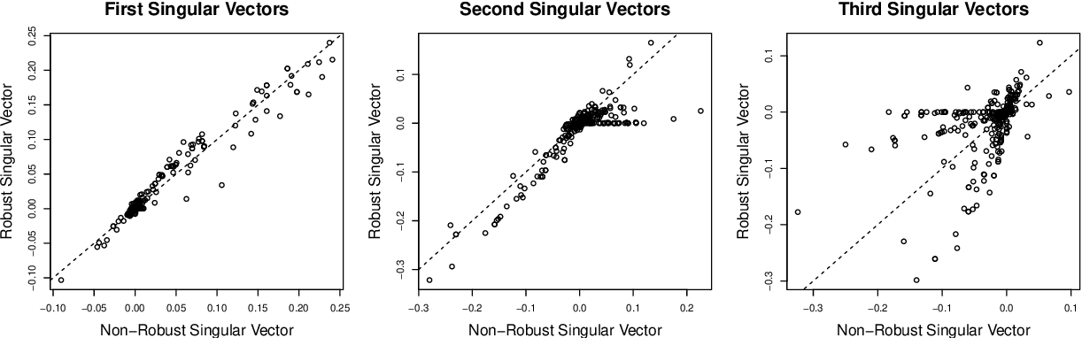Figure 4 for Distributionally Robust Reduced Rank Regression and Principal Component Analysis in High Dimensions