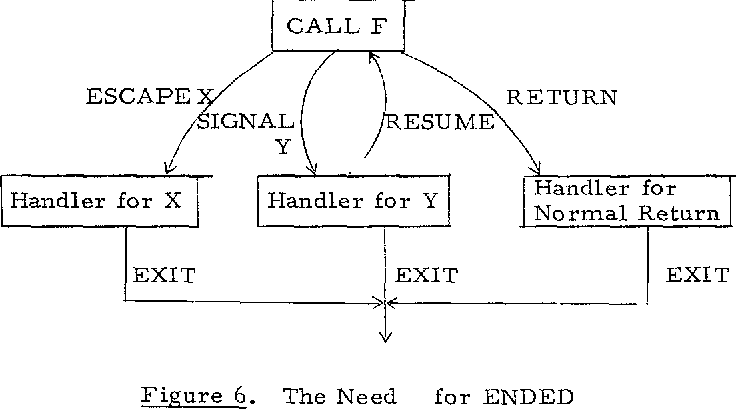 Figure 6. The Need for ENDED