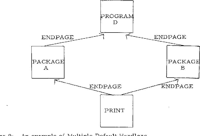 Figure 9: An example of Multiple Default Handlers.