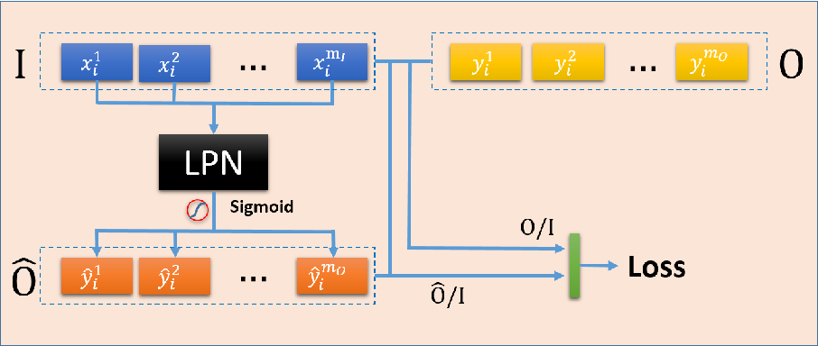 Figure 3 for Logic could be learned from images