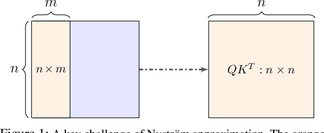 Figure 1 for Nyströmformer: A Nyström-Based Algorithm for Approximating Self-Attention