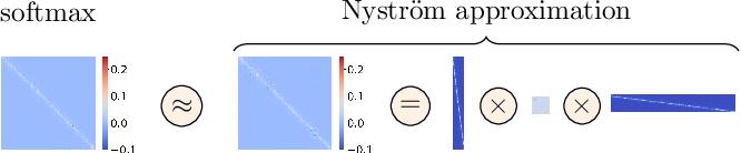Figure 3 for Nyströmformer: A Nyström-Based Algorithm for Approximating Self-Attention