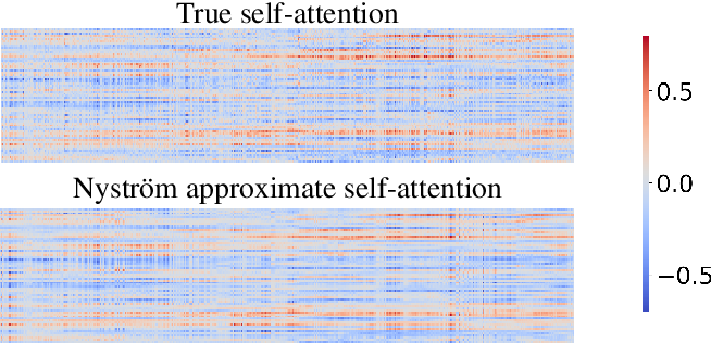 Figure 4 for Nyströmformer: A Nyström-Based Algorithm for Approximating Self-Attention