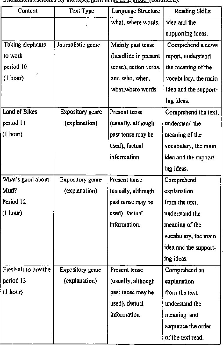Table 3 from Year 7 students' English reading comprehension and