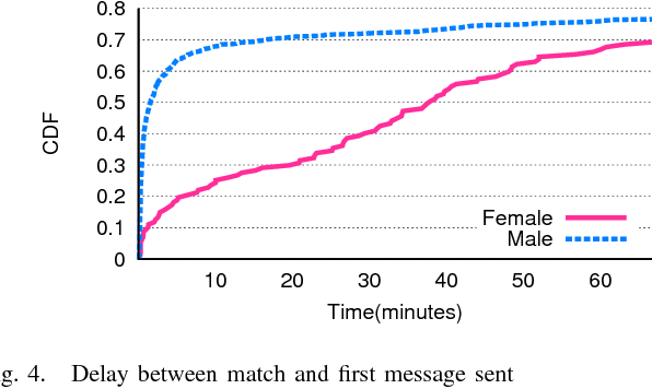 disclosure ambiguity and risk reduction in real-time dating sites