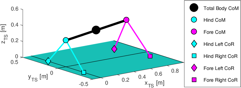 Figure 1 for Analytic Model for Quadruped Locomotion Task-Space Planning