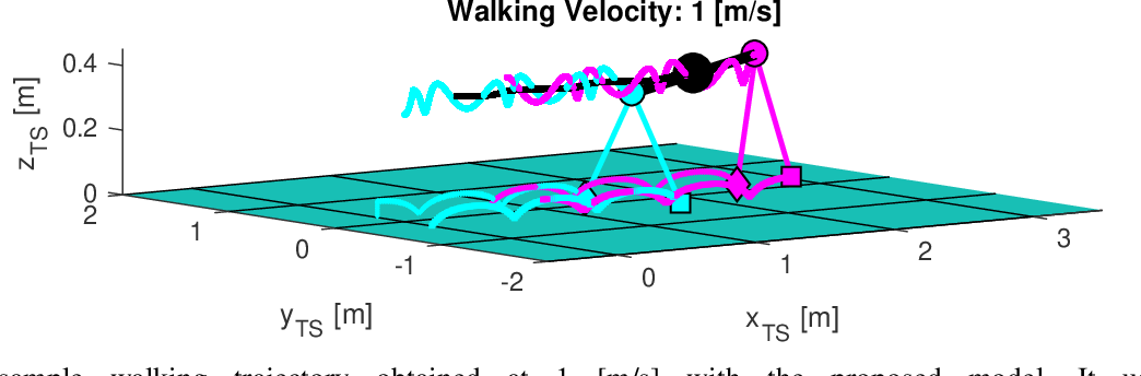 Figure 4 for Analytic Model for Quadruped Locomotion Task-Space Planning