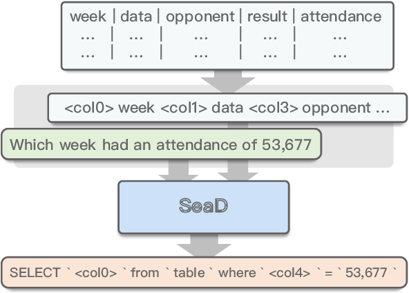 Figure 1 for SeaD: End-to-end Text-to-SQL Generation with Schema-aware Denoising