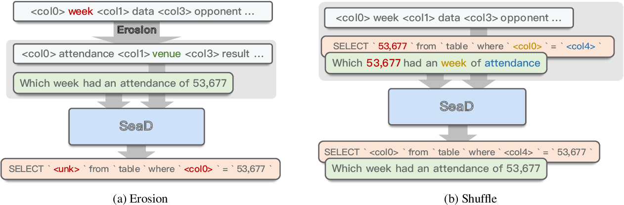 Figure 3 for SeaD: End-to-end Text-to-SQL Generation with Schema-aware Denoising
